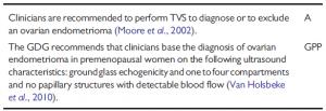 2014 ESHRE guidelines : diagnosis of cystic ovarian endometriosis