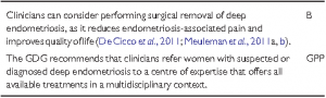 eshre-guidelines-deep endometriosis surgery