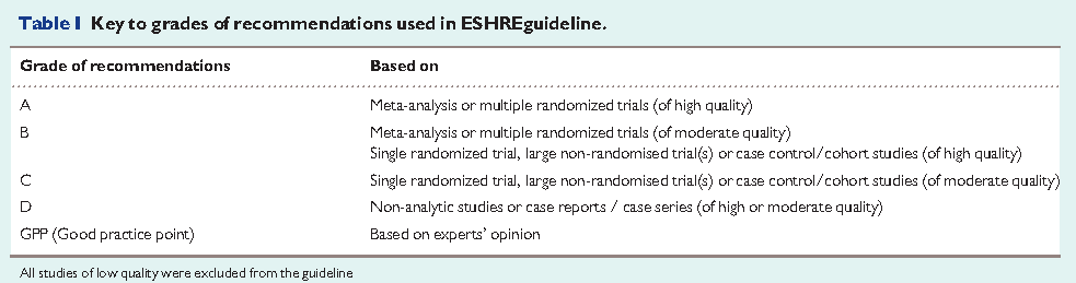 ESHRE endometriosis guidelines